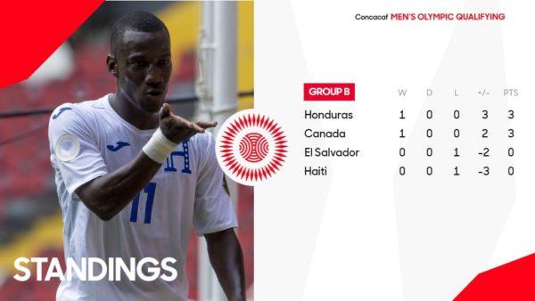La Selección Sub-23 de Honduras se enfrentara hoy a El ...